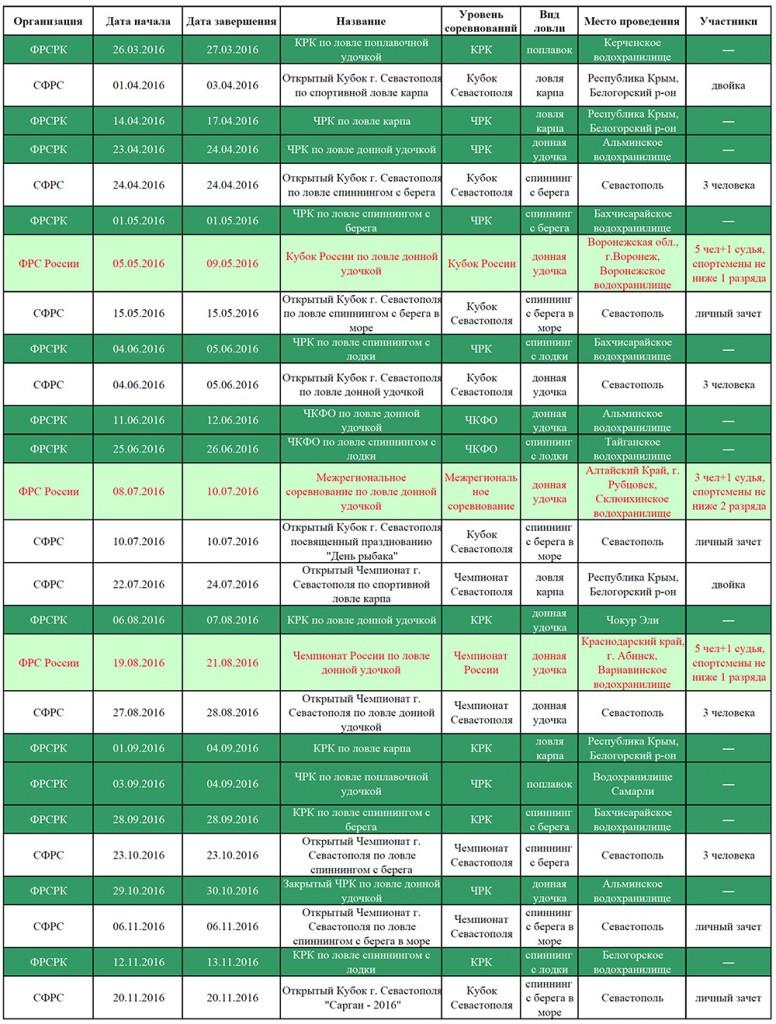 Федерация рыболовного спорта Крыма и Севастополя - календарный план 2016 год
